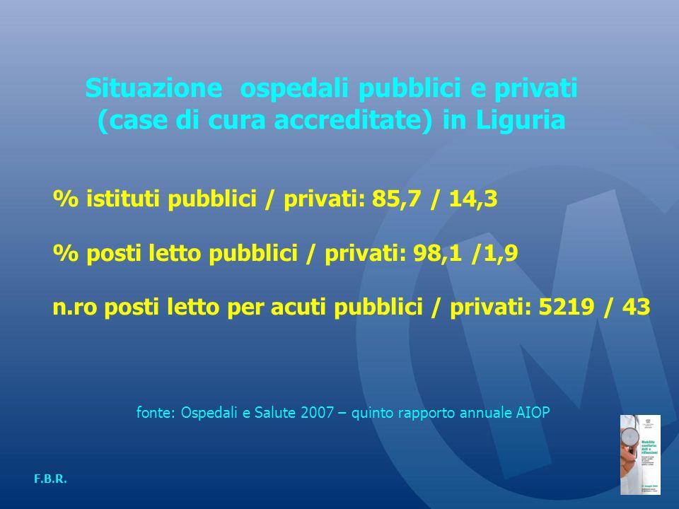 Situazione ospedali pubblici e privati (case di cura accreditate) in Liguria F.B.R.
