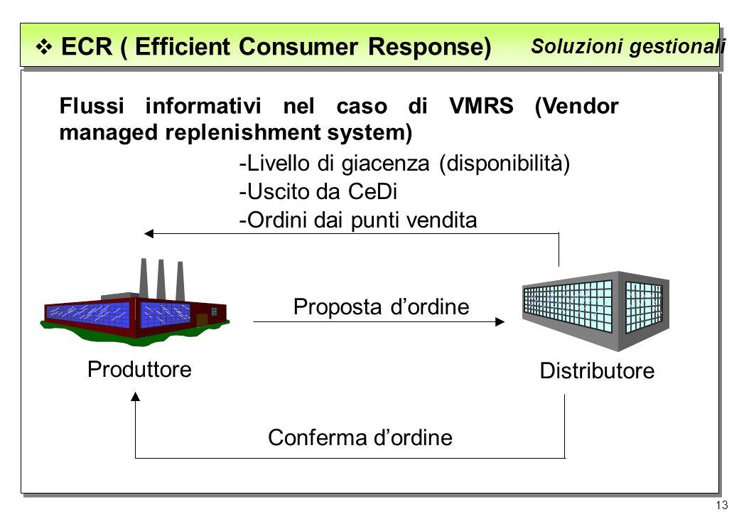 13 ECR ( Efficient Consumer Response) Soluzioni gestionali Flussi informativi nel caso di VMRS (Vendor managed replenishment system) -Livello di giace