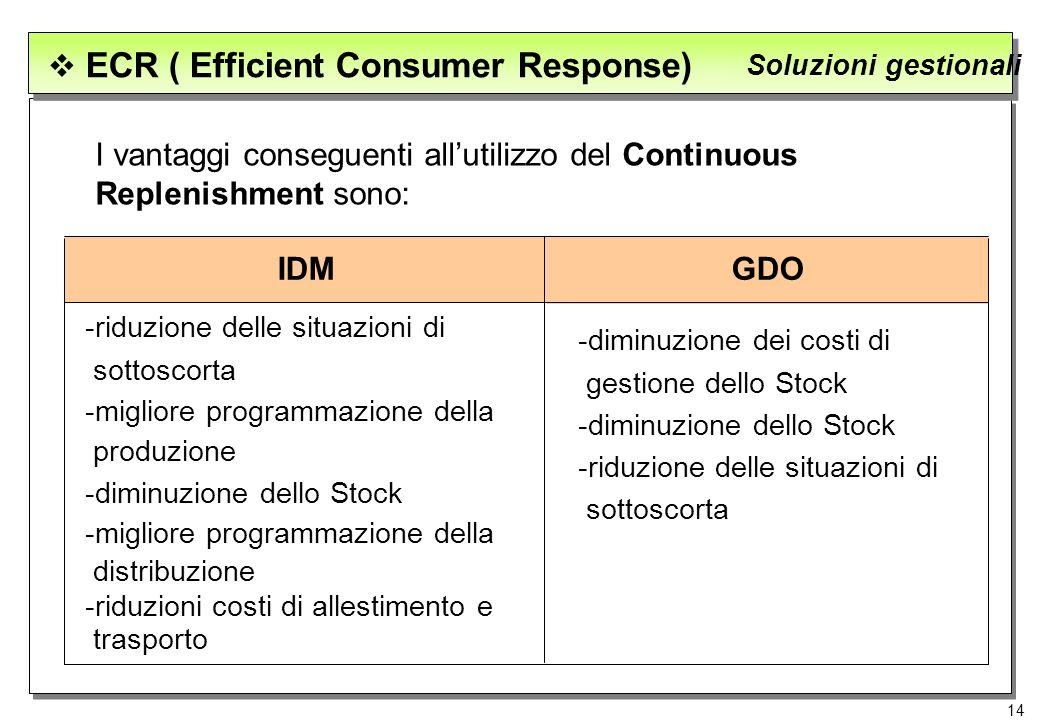 14 ECR ( Efficient Consumer Response) Soluzioni gestionali I vantaggi conseguenti allutilizzo del Continuous Replenishment sono: GDOIDM -riduzione del