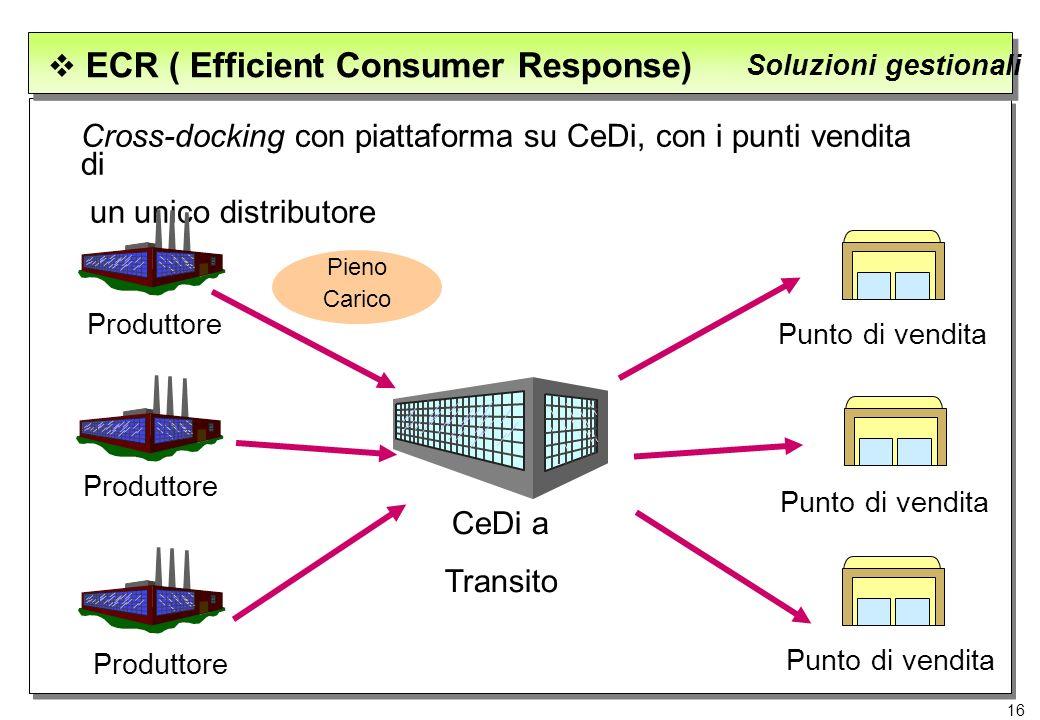 16 ECR ( Efficient Consumer Response) Soluzioni gestionali Cross-docking con piattaforma su CeDi, con i punti vendita di un unico distributore Produtt