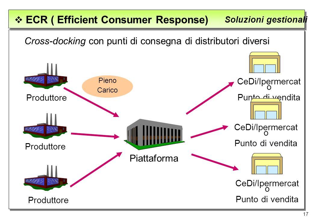 17 ECR ( Efficient Consumer Response) Soluzioni gestionali Cross-docking con punti di consegna di distributori diversi Produttore Piattaforma CeDi/Ipe