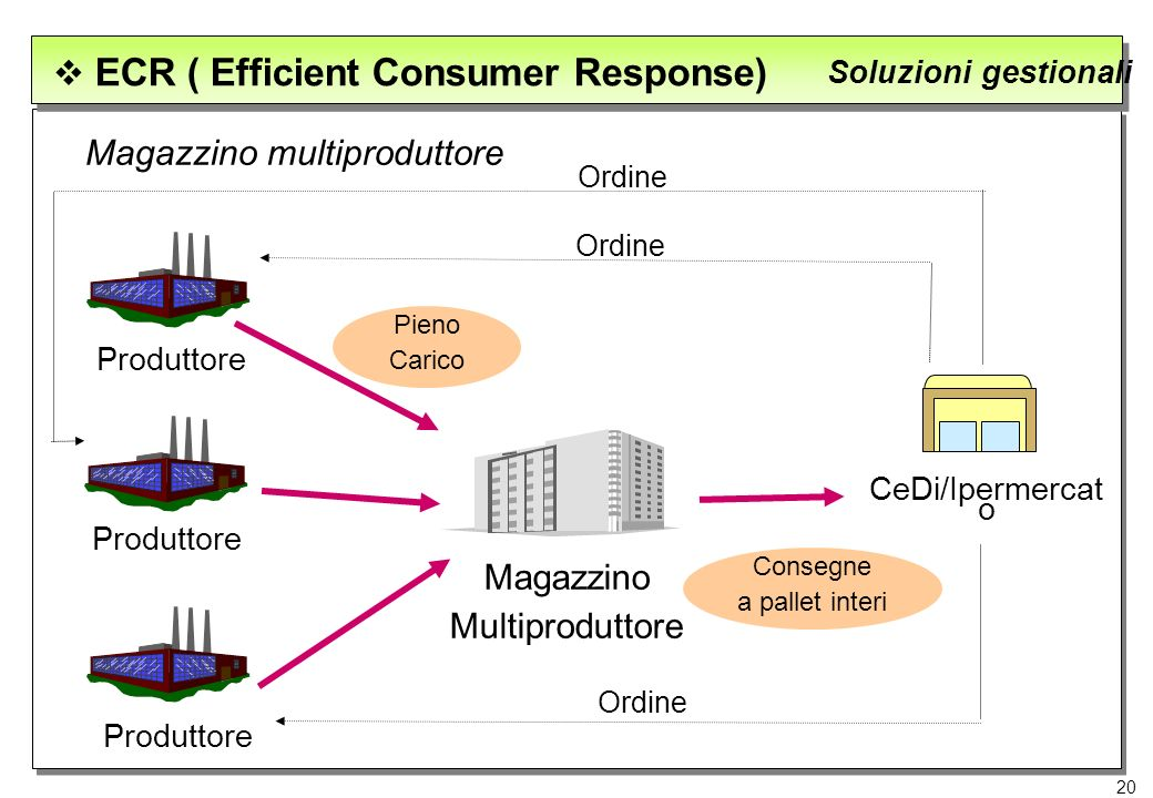 20 ECR ( Efficient Consumer Response) Soluzioni gestionali Magazzino multiproduttore Produttore Magazzino Multiproduttore Pieno Carico CeDi/Ipermercat