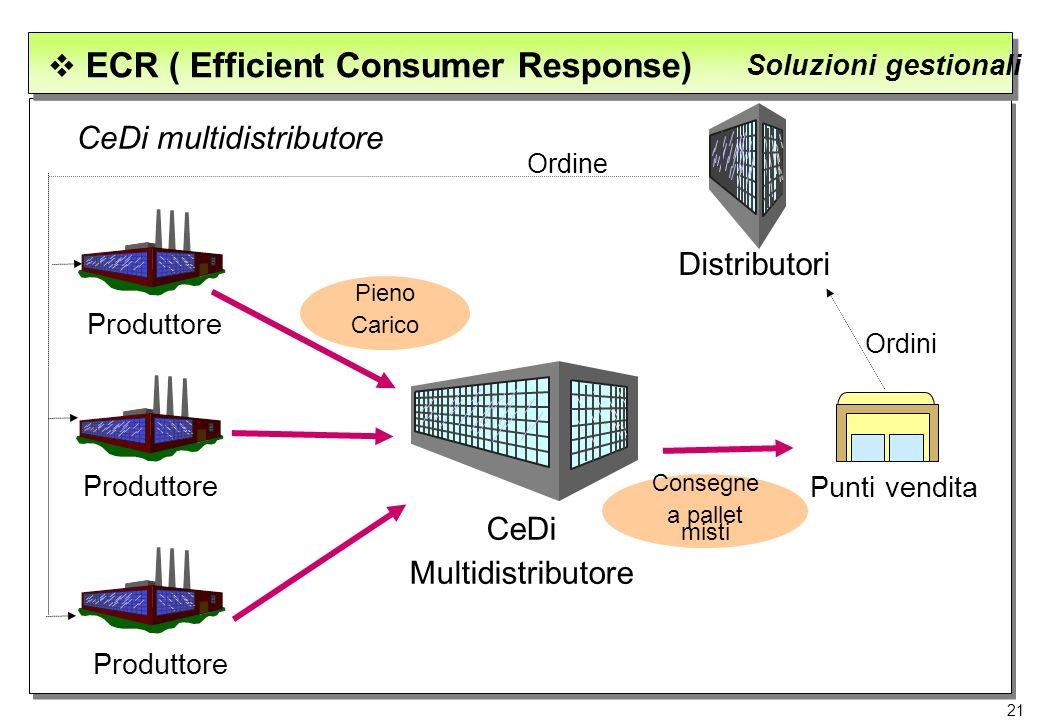 21 ECR ( Efficient Consumer Response) Soluzioni gestionali CeDi multidistributore Produttore CeDi Multidistributore Pieno Carico Punti vendita Consegn