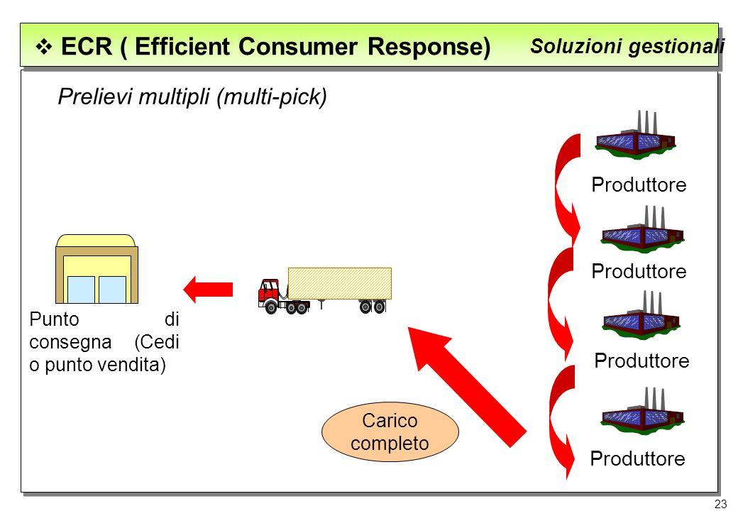 23 ECR ( Efficient Consumer Response) Soluzioni gestionali Prelievi multipli (multi-pick) Produttore Punto di consegna (Cedi o punto vendita) Carico c