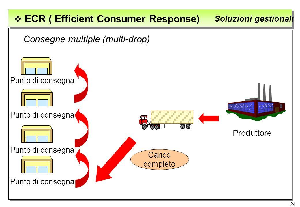 24 ECR ( Efficient Consumer Response) Soluzioni gestionali Consegne multiple (multi-drop) Punto di consegna Produttore Carico completo