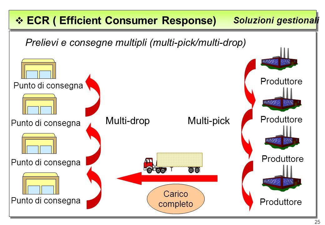 25 ECR ( Efficient Consumer Response) Soluzioni gestionali Prelievi e consegne multipli (multi-pick/multi-drop) Produttore Punto di consegna Multi-dro
