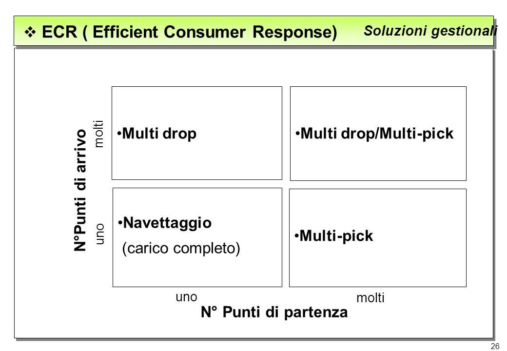 26 ECR ( Efficient Consumer Response) Soluzioni gestionali Multi dropMulti drop/Multi-pick Multi-pick Navettaggio (carico completo) N° Punti di parten