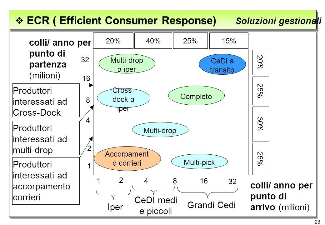 28 Soluzioni gestionali ECR ( Efficient Consumer Response) Iper CeDI medi e piccoli Grandi Cedi colli/ anno per punto di partenza (milioni) 2 4816 32