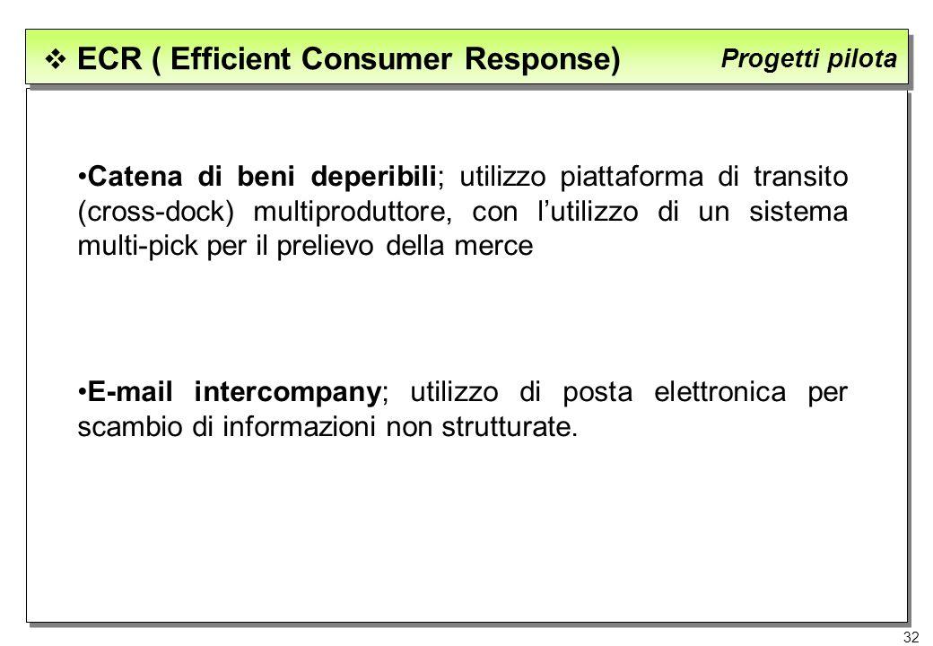 32 ECR ( Efficient Consumer Response) Progetti pilota Catena di beni deperibili; utilizzo piattaforma di transito (cross-dock) multiproduttore, con lu