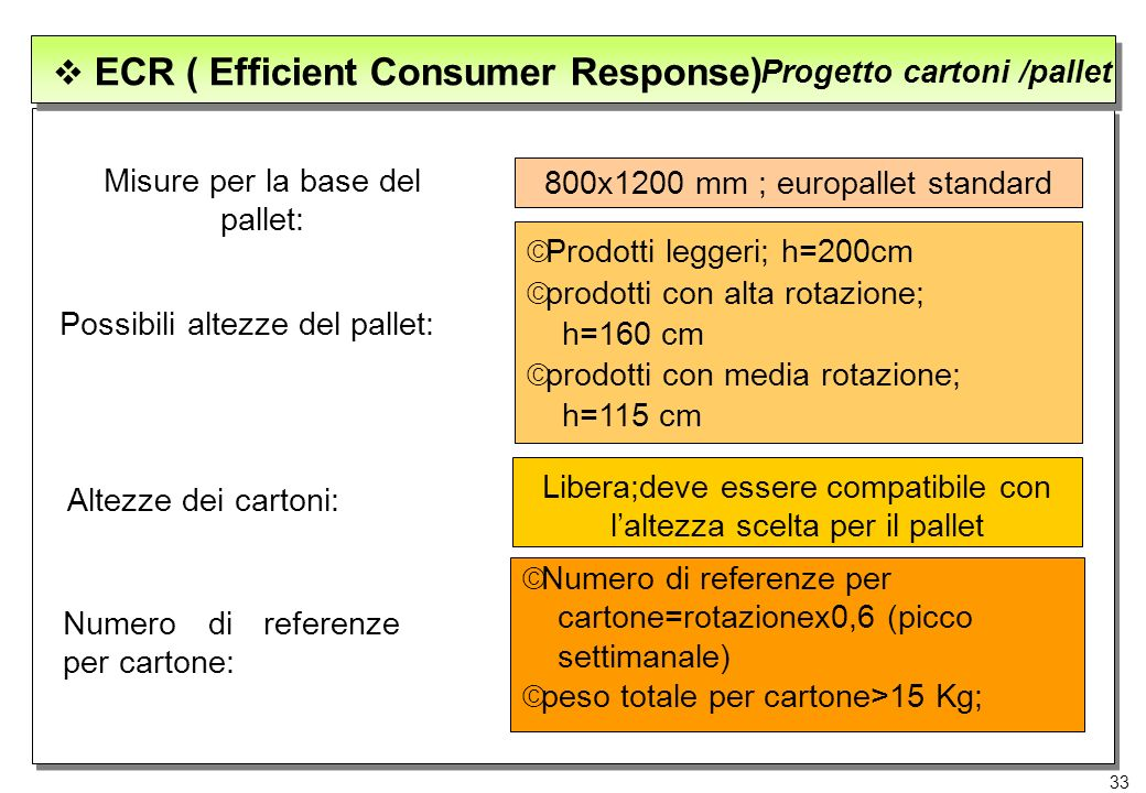 33 ECR ( Efficient Consumer Response) Progetto cartoni /pallet Misure per la base del pallet: 800x1200 mm ; europallet standard Possibili altezze del