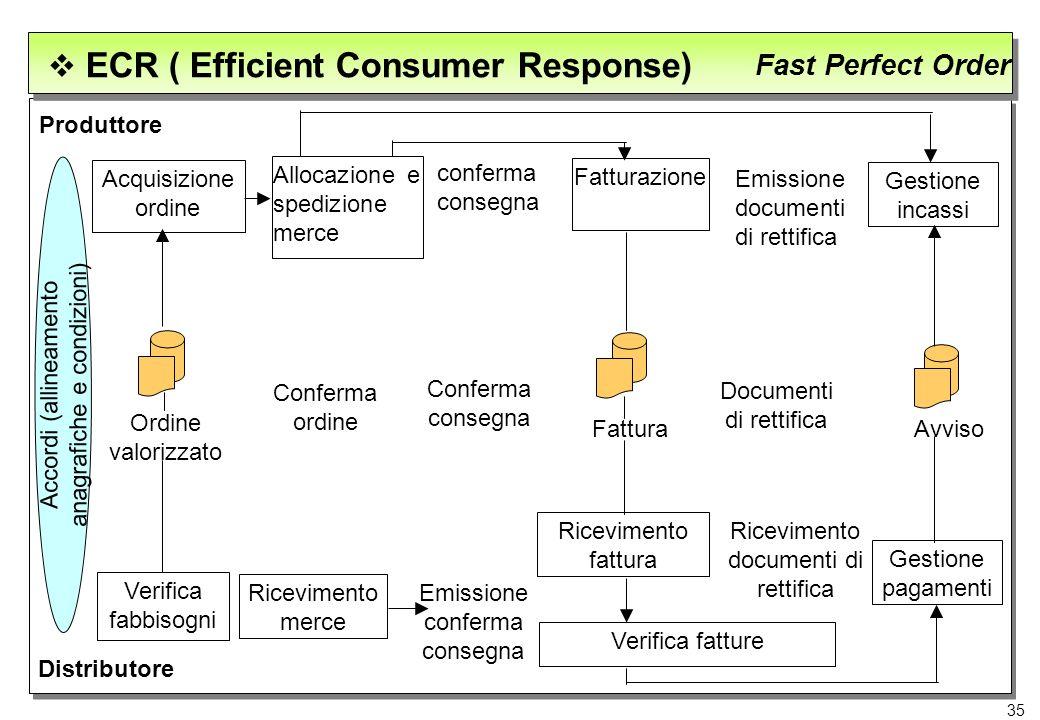 35 ECR ( Efficient Consumer Response) Fast Perfect Order Produttore Distributore Verifica fabbisogni Ricevimento merce Emissione conferma consegna Ric