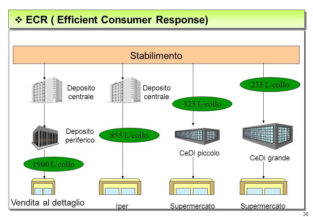 36 Stabilimento Deposito centrale Deposito periferico CeDi piccolo Vendita al dettaglio CeDi grande Iper 1900 L/collo 855 L/collo 325 L/collo 235 L/co