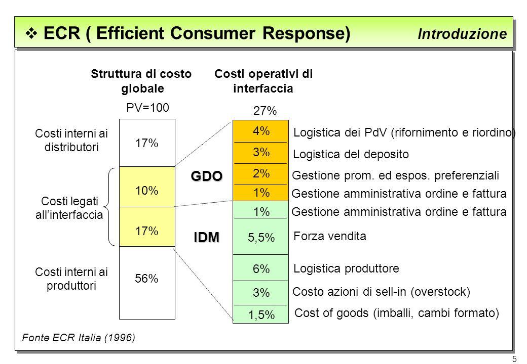 5 ECR ( Efficient Consumer Response) Introduzione Struttura di costo globale Costi operativi di interfaccia Fonte ECR Italia (1996) Logistica dei PdV