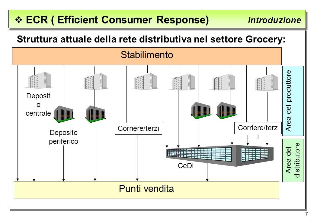 7 ECR ( Efficient Consumer Response) Introduzione Struttura attuale della rete distributiva nel settore Grocery: Stabilimento Punti vendita Deposit o
