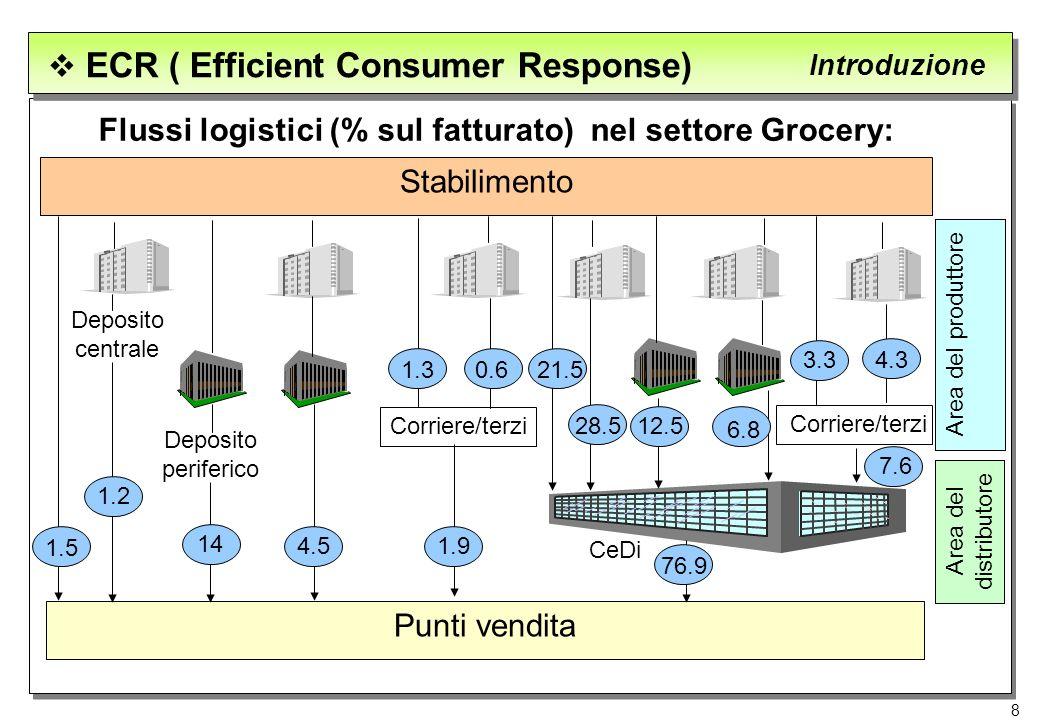 8 ECR ( Efficient Consumer Response) Introduzione Flussi logistici (% sul fatturato) nel settore Grocery: Stabilimento Punti vendita Deposito centrale
