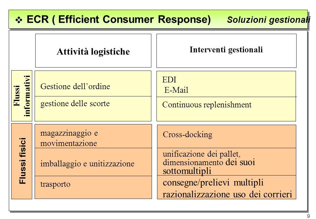 9 Attività logistiche Interventi gestionali EDI E-Mail Continuous replenishment Gestione dellordine gestione delle scorte magazzinaggio e movimentazio
