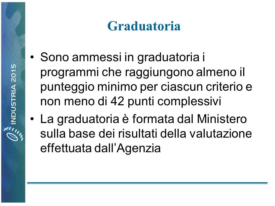 Graduatoria Sono ammessi in graduatoria i programmi che raggiungono almeno il punteggio minimo per ciascun criterio e non meno di 42 punti complessivi La graduatoria è formata dal Ministero sulla base dei risultati della valutazione effettuata dallAgenzia