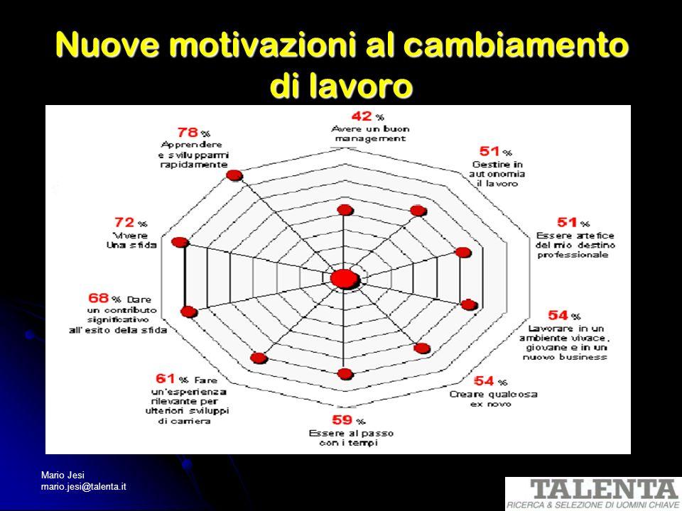Mario Jesi mario.jesi@talenta.it Nuove motivazioni al cambiamento di lavoro