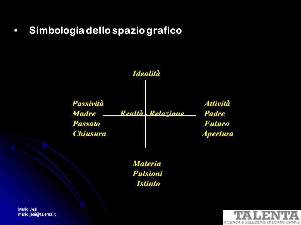 Mario Jesi mario.jesi@talenta.it Simbologia dello spazio grafico Intelletto Idealità Passività Attività Madre Realtà - Relazione Padre Passato Futuro