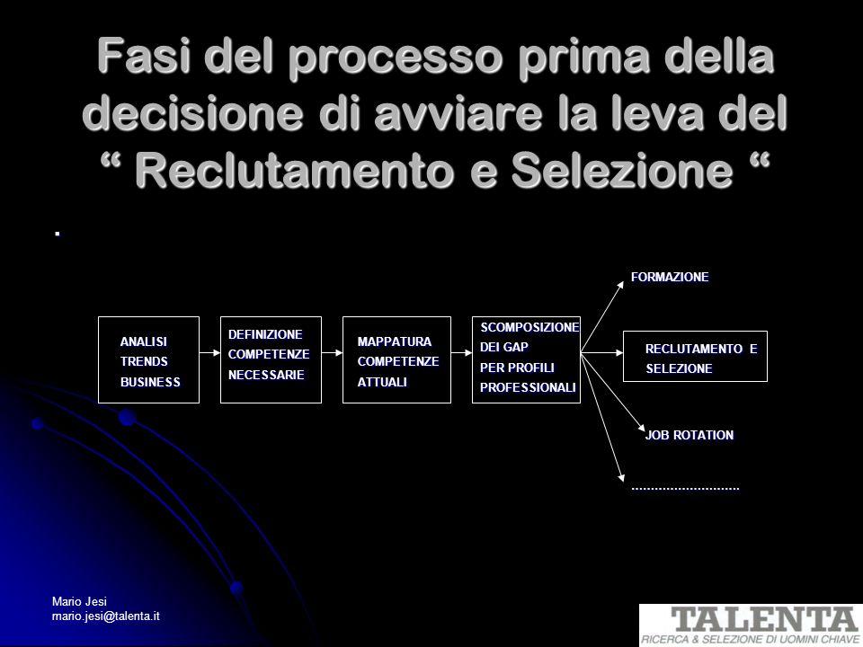 Mario Jesi mario.jesi@talenta.it Fasi del processo prima della decisione di avviare la leva del Reclutamento e Selezione Fasi del processo prima della
