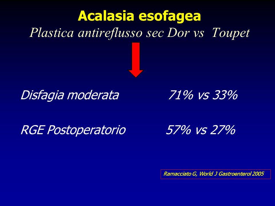 Acalasia esofagea Plastica antireflusso sec Dor vs Toupet Disfagia moderata 71% vs 33% RGE Postoperatorio 57% vs 27% Ramacciato G, World J Gastroenter