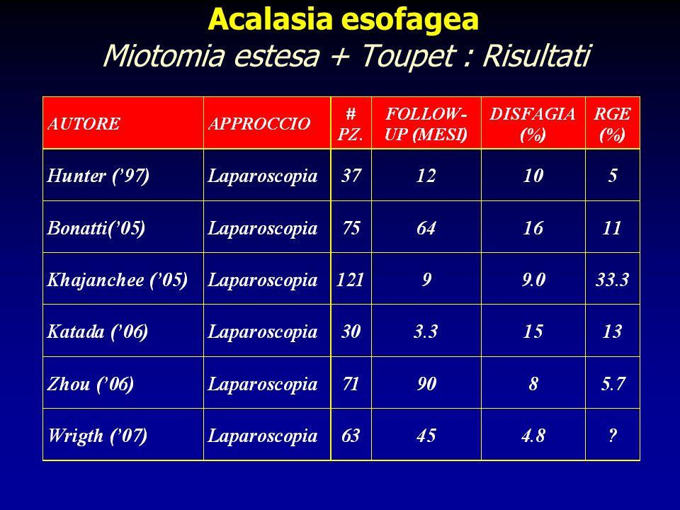 Acalasia esofagea Miotomia estesa + Toupet : Risultati
