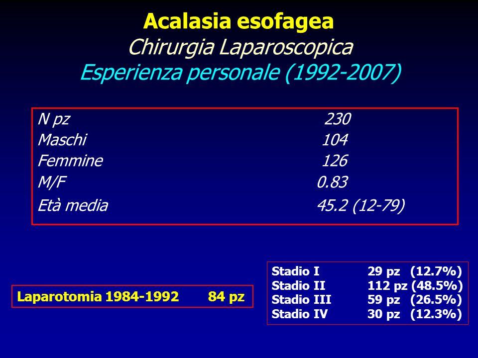 Acalasia esofagea Chirurgia Laparoscopica Esperienza personale (1992-2007) N pz230 Maschi 104 Femmine 126 M/F 0.83 Età media 45.2 (12-79) Laparotomia