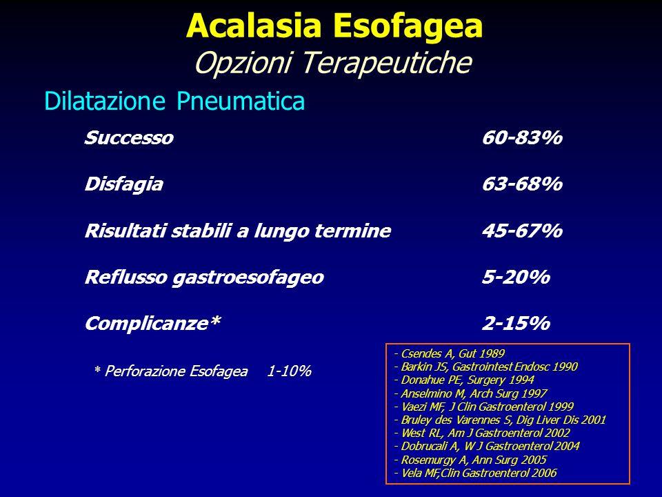 Acalasia Esofagea Opzioni Terapeutiche Successo 60-85% Risultati Stabili 40-50% (>1 anno) Disfagia recidiva 67-82% - Donahue PE, Surgery 1994 - Patti MG, Arch Surg 1995 - Annese V, Gastroenterol 1996 - Andrews CN, Surg Endosc 1999 - Neubrand M, Endoscopy 2002 - Bansal R, J Clin Gastroenterol 2003 - Martinek J, Endoscopy 2003 - Zaninotto G, Del Genio et al, Ann Surg 2004 - Portale G, J Gastrointest Surg 2005 - Lake J.M, Aliment Pharmacol Ther 2006 Tossina Botulinica