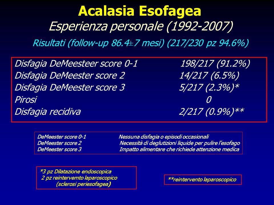 Acalasia Esofagea Esperienza personale (1992-2007) Risultati (follow-up 86.4±7 mesi) (217/230 pz 94.6%) Disfagia DeMeesteer score 0-1 198/217 (91.2%)