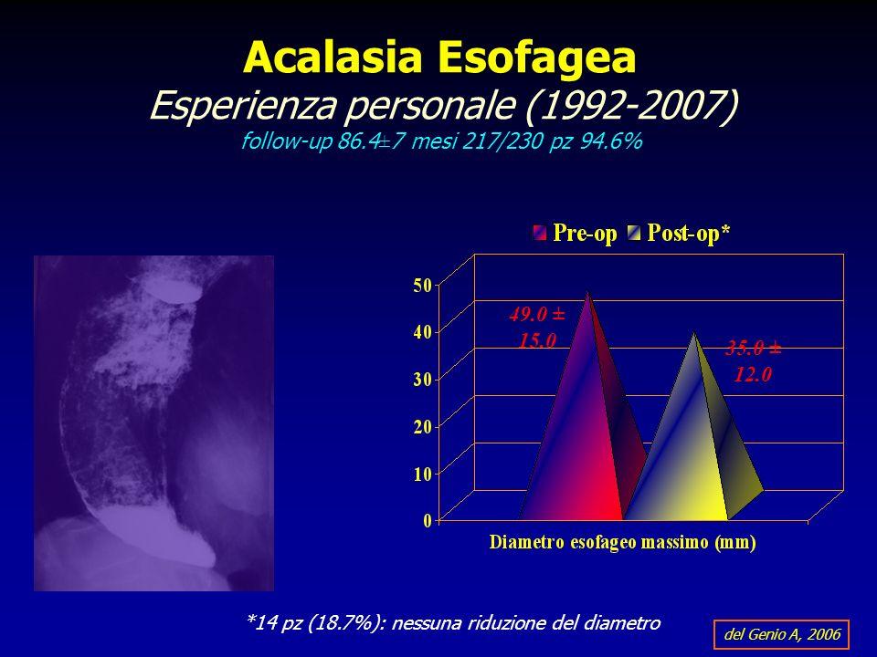 *14 pz (18.7%): nessuna riduzione del diametro del Genio A, 2006 49.0 ± 15.0 35.0 ± 12.0 Acalasia Esofagea Esperienza personale (1992-2007) follow-up