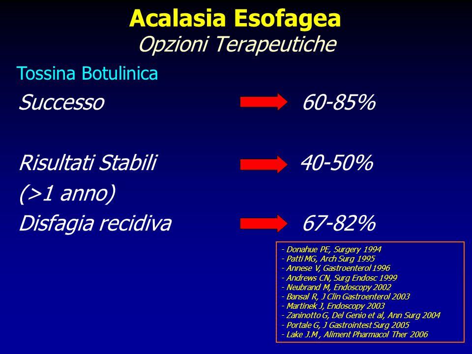Acalasia esofagea Manometria esofagea intraoperatoria Lo pneumoperitoneo non determina alcuna variazione statisticamente significativa dei valori pressori e della lunghezza del LES Kamiike W, World J Surg 1996 Del Genio A, Dis Esophagus 1997