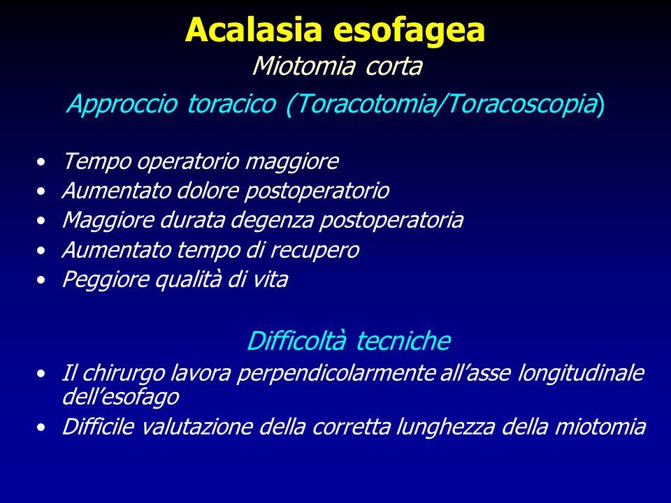 Acalasia Esofagea Chirurgia laparoscopica Esperienza personale (1992-2007) Risultati perioperatori Conversioni3 (1.3%) Lesioni mucose14 (6.1%)* Mortalità0 Morbilità4 (1.7%)** Degenza3.6 ± 1.1 gg *2 pz conversione 12 pz Sutura introperatoria **Fistola esofagea 2 pz Reintervento laparoscopico 1 pz Ascesso subfrenico-Drenaggio TC guidato 1 pz NPT