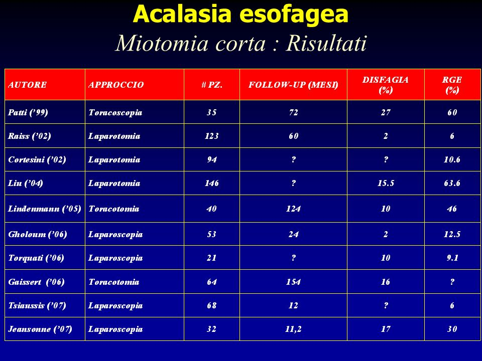 Acalasia Esofagea Esperienza personale (1992-2007) Risultati (follow-up 86.4±7 mesi) (217/230 pz 94.6%) Disfagia DeMeesteer score 0-1 198/217 (91.2%) Disfagia DeMeester score 214/217 (6.5%) Disfagia DeMeester score 35/217 (2.3%)* Pirosi 0 Disfagia recidiva2/217 (0.9%)** *3 pz Dilatazione endoscopica 2 pz reintervemto laparoscopico (sclerosi periesofagea) **reintervento laparoscopico DeMeester score 0-1 Nessuna disfagia o episodi occasionali DeMeester score 2Necessità di deglutizioni liquide per pulire lesofago DeMeester score 3Impatto alimentare che richiede attenzione medica