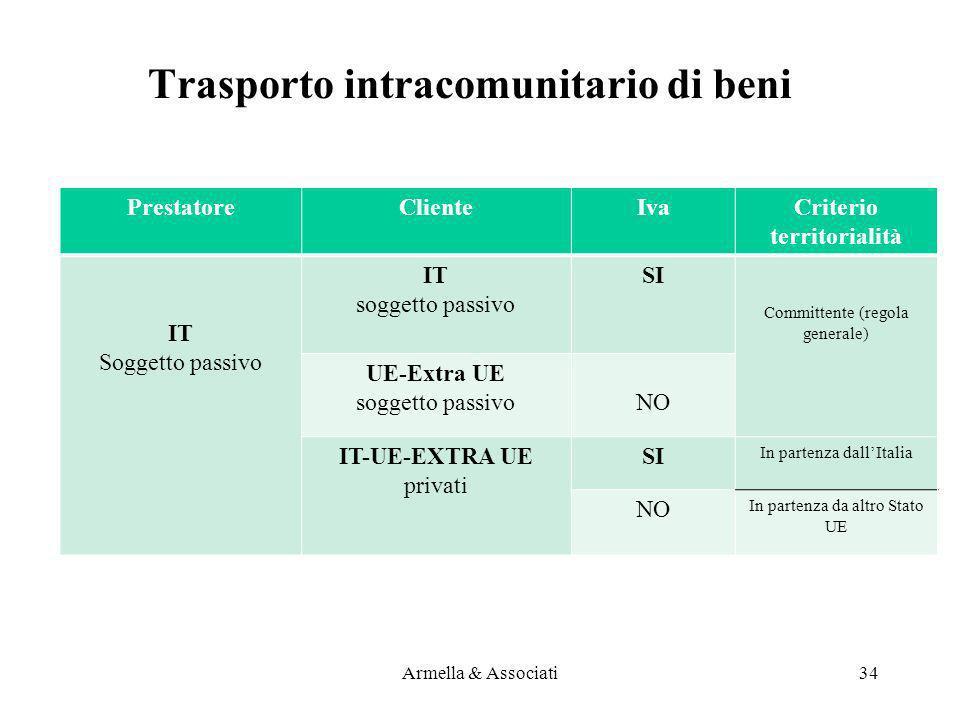 Trasporto intracomunitario di beni PrestatoreClienteIvaCriterio territorialità IT Soggetto passivo IT soggetto passivo SI Committente (regola generale