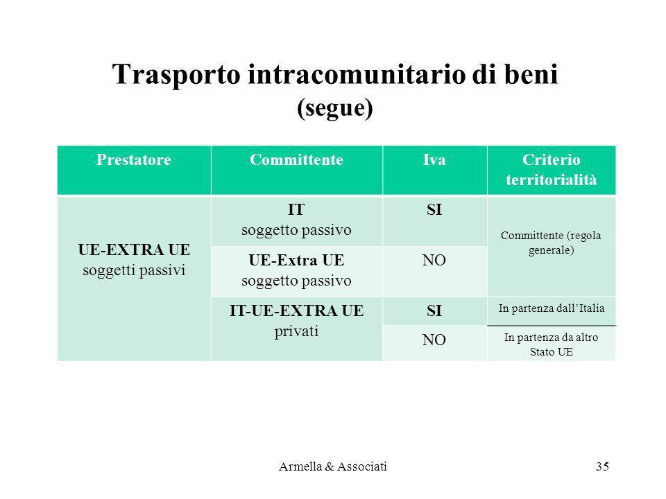 Trasporto intracomunitario di beni (segue) PrestatoreCommittenteIvaCriterio territorialità UE-EXTRA UE soggetti passivi IT soggetto passivo SI 1 Commi