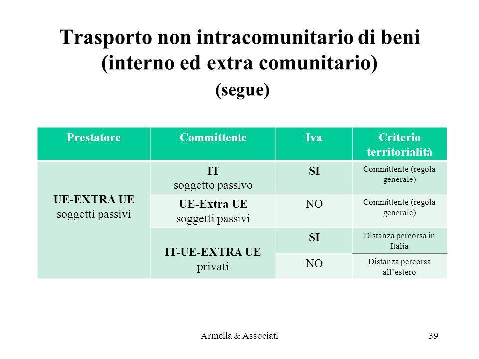 PrestatoreCommittenteIvaCriterio territorialità UE-EXTRA UE soggetti passivi IT soggetto passivo SI Committente (regola generale) UE-Extra UE soggetti