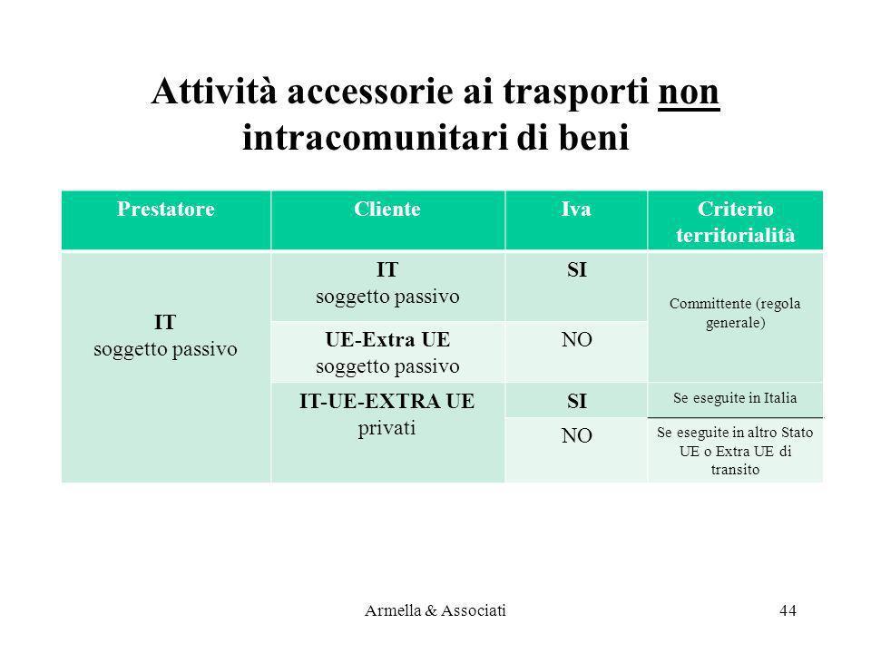 PrestatoreClienteIvaCriterio territorialità IT soggetto passivo IT soggetto passivo SI Committente (regola generale) UE-Extra UE soggetto passivo NO I