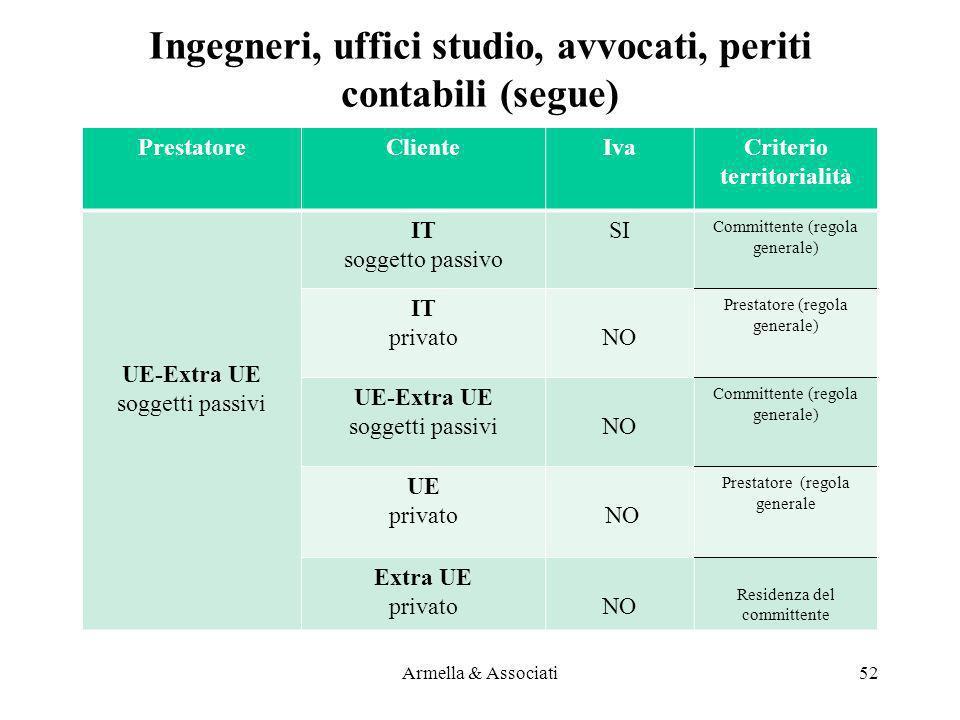 PrestatoreClienteIvaCriterio territorialità UE-Extra UE soggetti passivi IT soggetto passivo SI Committente (regola generale) IT privatoNO Prestatore