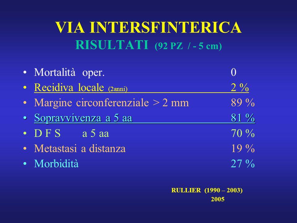 VIA INTERSFINTERICA RISULTATI (92 PZ / - 5 cm) Mortalitàoper.0 Recidiva locale (2anni) 2 % Margine circonferenziale > 2 mm89 % Sopravvivenza a 5 aa 81