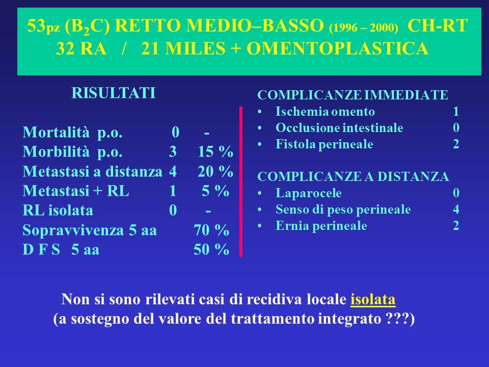 53 pz (B 2 C) RETTO MEDIO–BASSO (1996 – 2000) CH-RT 32 RA / 21 MILES + OMENTOPLASTICA COMPLICANZE IMMEDIATE Ischemia omento1 Occlusione intestinale0 F