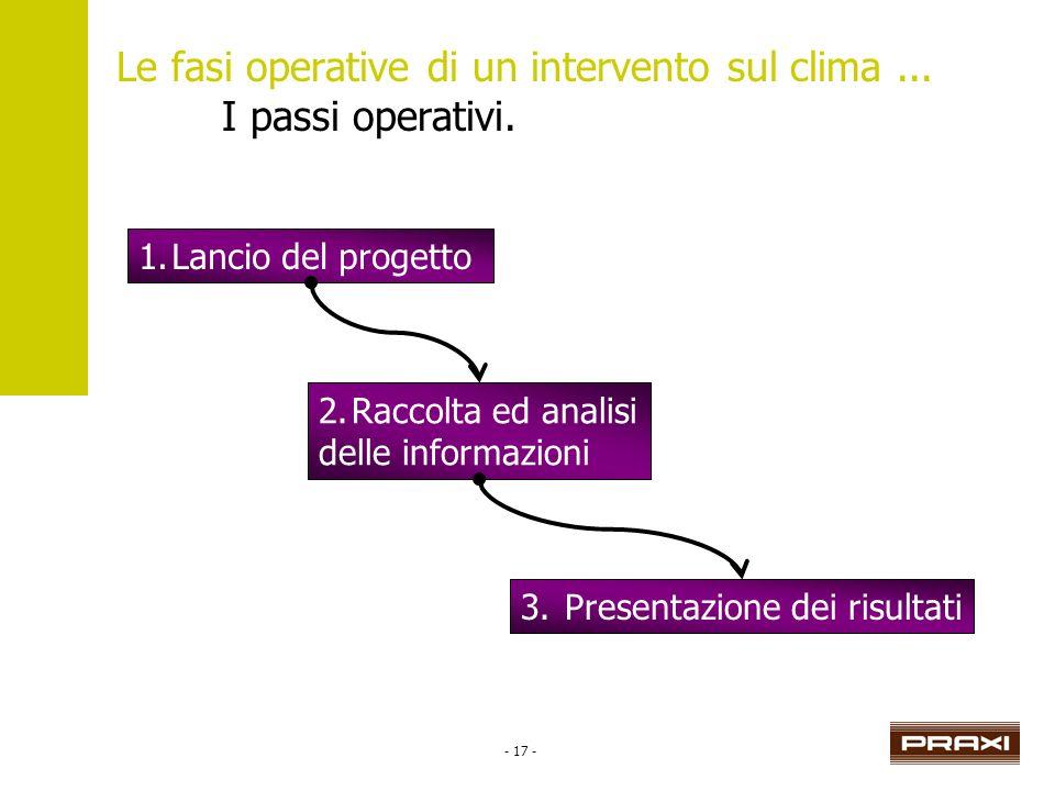 - 17 - Le fasi operative di un intervento sul clima... I passi operativi. 3. Presentazione dei risultati 1.Lancio del progetto2.Raccolta ed analisi de