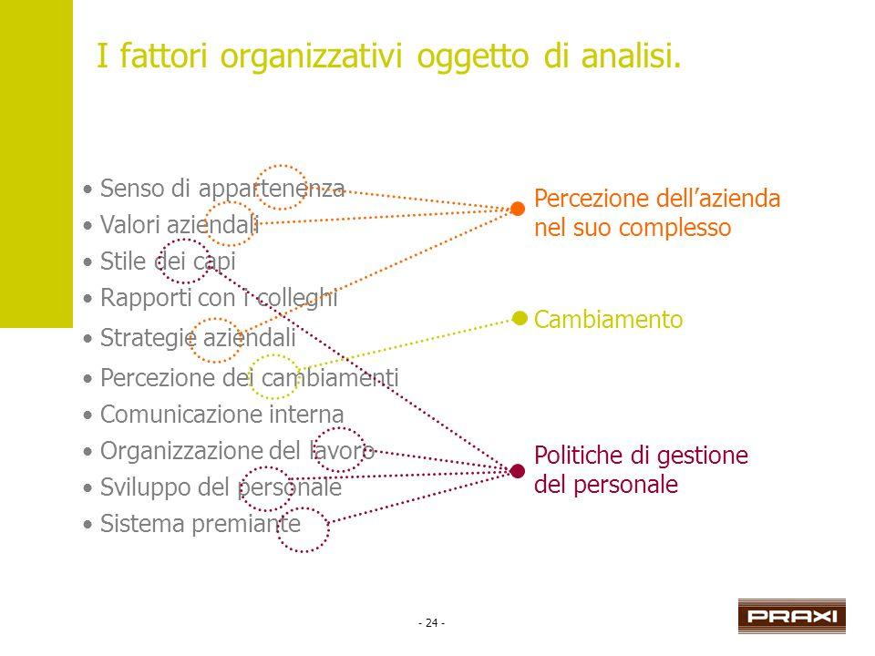 - 24 - Senso di appartenenza Valori aziendali Stile dei capi Rapporti con i colleghi Strategie aziendali Percezione dei cambiamenti Comunicazione inte