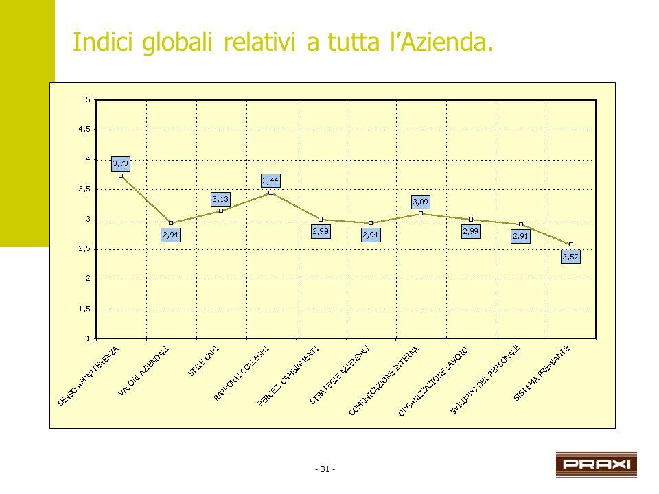 - 31 - Indici globali relativi a tutta lAzienda.