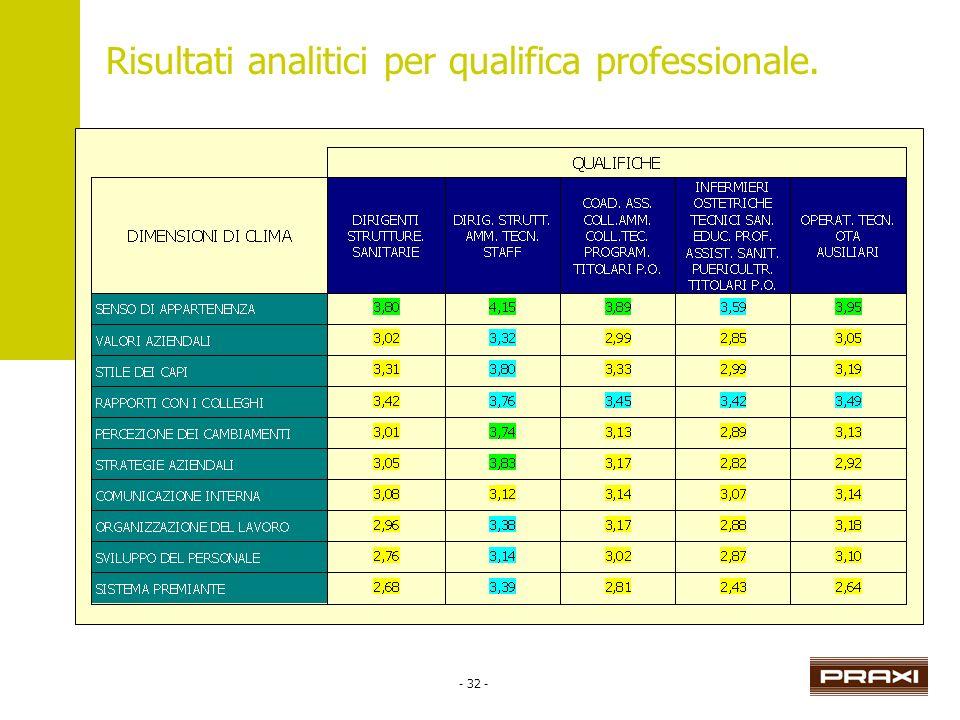 - 32 - Risultati analitici per qualifica professionale.