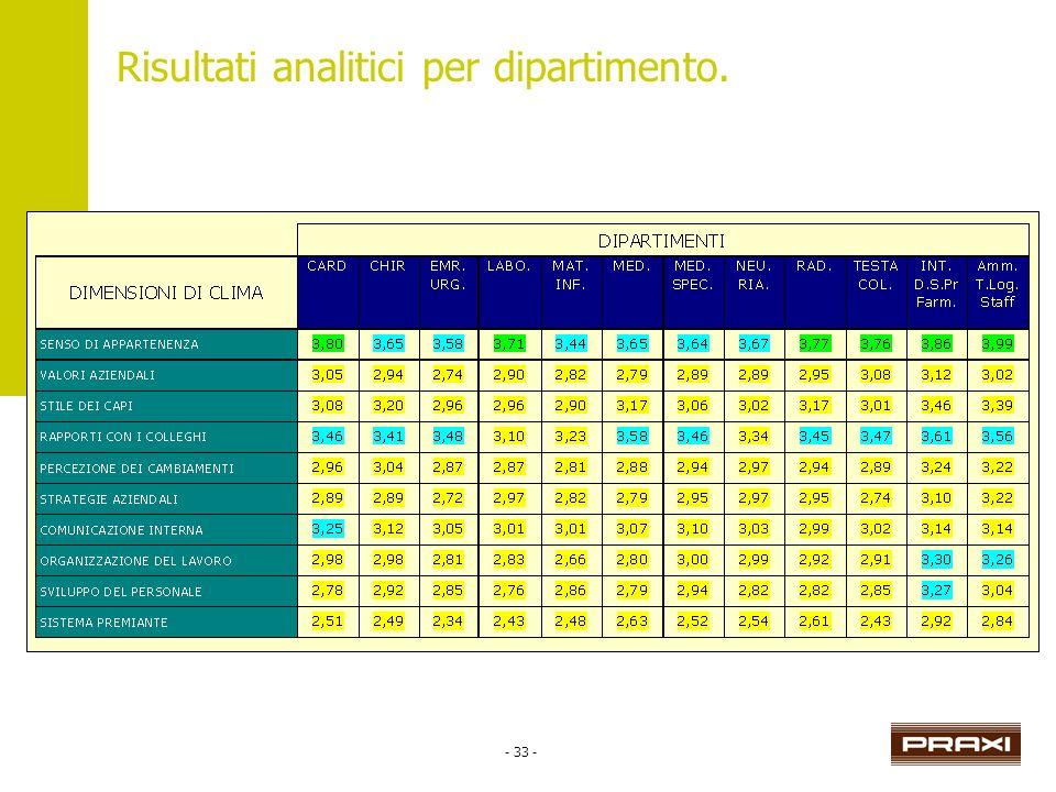 - 33 - Risultati analitici per dipartimento.