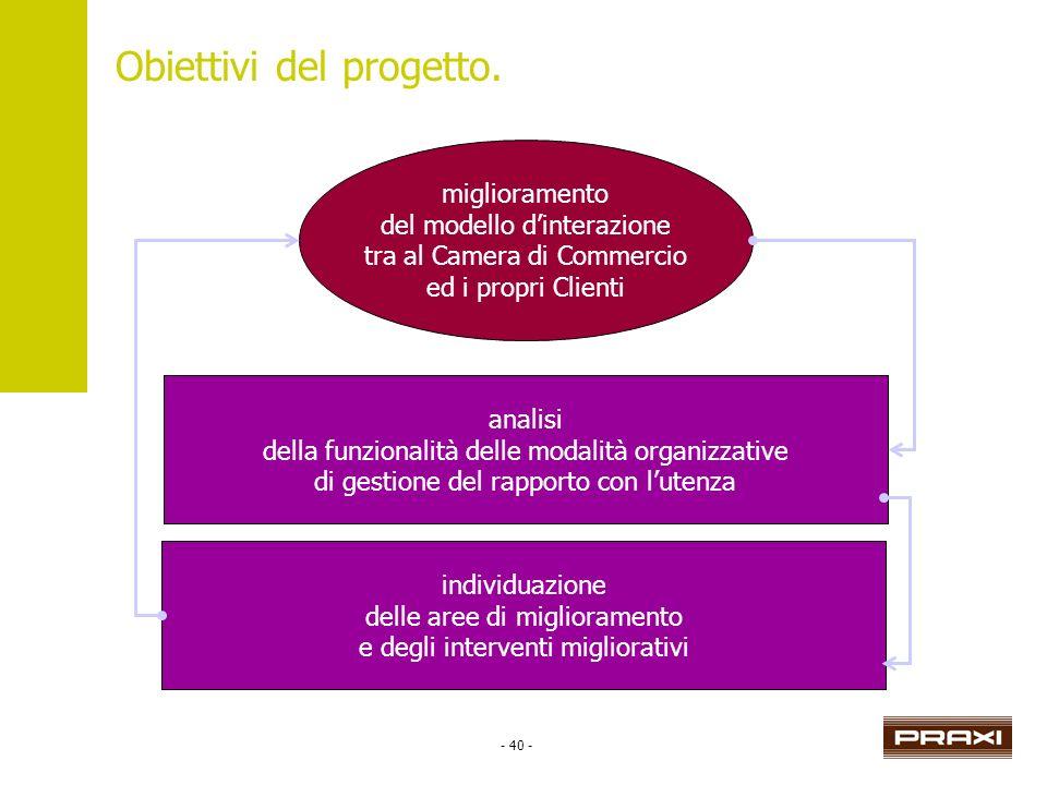 - 40 - Obiettivi del progetto. miglioramento del modello dinterazione tra al Camera di Commercio ed i propri Clienti analisi della funzionalità delle