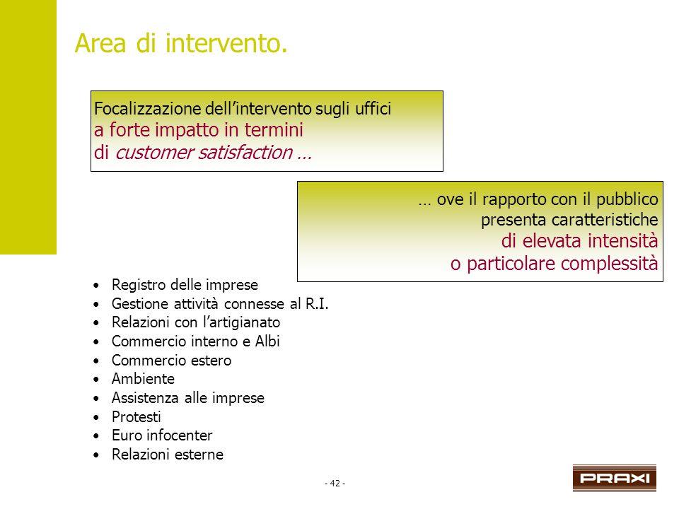 - 42 - Area di intervento. Focalizzazione dellintervento sugli ufficia forte impatto in terminidi customer satisfaction … … ove il rapporto con il pub