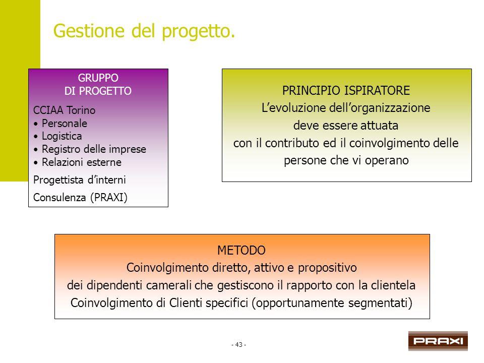 - 43 - Gestione del progetto. GRUPPO DI PROGETTO CCIAA Torino Personale Logistica Registro delle imprese Relazioni esterne Progettista dinterni Consul
