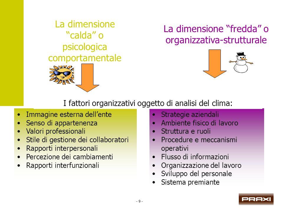 - 9 - Strategie aziendali Ambiente fisico di lavoro Struttura e ruoli Procedure e meccanismi operativi Flusso di informazioni Organizzazione del lavor