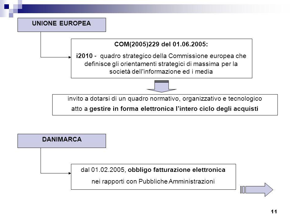 11 UNIONE EUROPEA DANIMARCA COM(2005)229 del 01.06.2005: i2010 - quadro strategico della Commissione europea che definisce gli orientamenti strategici di massima per la società dell informazione ed i media invito a dotarsi di un quadro normativo, organizzativo e tecnologico atto a gestire in forma elettronica lintero ciclo degli acquisti dal 01.02.2005, obbligo fatturazione elettronica nei rapporti con Pubbliche Amministrazioni